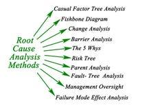 Métodos de análisis de la causa original libre illustration
