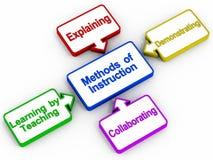 Métodos de instrucción de enseñanza Imagenes de archivo