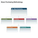 Música que compra la carta Fotos de archivo libres de regalías