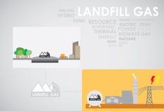 Müllgrubengasenergie Stockfoto