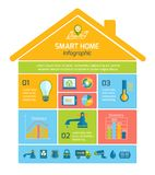 Mądrze Domowej automatyzaci technologia Infographics ilustracji