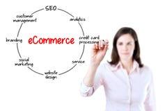 Młody bizneswoman trzyma rysunkowego kółkowego diagrama struktura handel elektroniczny organizacja na przejrzystym ekranie i marki Obraz Stock