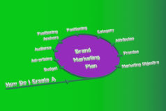 märkesmarknadsföringsplan Arkivbilder