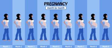 9 maanden zwangerschapsstadia van zwangere moslimvrouw met hijab Stock Fotografie