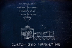 Machine elaborating needs, preferences, style & requests, Custom Stock Photos