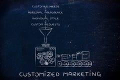 Machine elaborating needs, preferences, style & requests, Custom Stock Photos