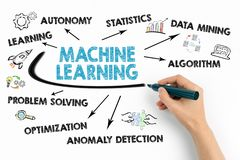 Machine Learning concept. Chart with keywords and icons. On white background royalty free stock image