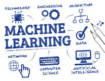 Machine learning concept doodle. Machine learning. Chart with keywords and icons Royalty Free Stock Photo