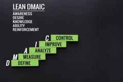 MAGER DMAIC-bedrijfsverbetering concept de houten stap met tekst bepaalt, meet, analyseert, verbetert en controle met exemplaarru royalty-vrije stock afbeeldingen