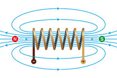 Magnetic field of a current-carrying coil