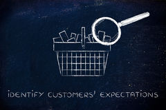 Magnifying glass on shopping basket, identify customers' expecta. Identify customers' expectations: shopping basket full of products with huge magnifying glass Stock Photos