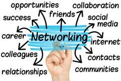 Main accentuant des étiquettes de mise en réseau