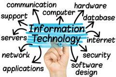 Main accentuant des étiquettes de technologie de l'information Photos libres de droits