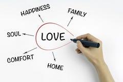 Main avec amour d'écriture de marqueur, et concept de la famille Image libre de droits