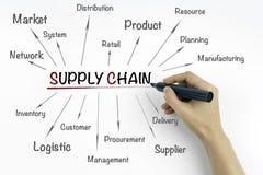 Main avec le concept de supply chain management d'écriture de marqueur Photos libres de droits