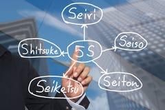 Main d'homme d'affaires et de texte manuscrit de modèle économique de 5S Image libre de droits