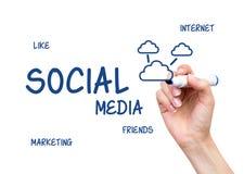 Main dessinant des mots sociaux de media Conception d'Internet Photo stock