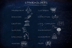 Main stakeholders of a company with icons, list with 2 columns Stock Photography