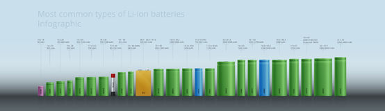 A maioria de tipos comuns de acumulador de baterias do Li-íon - Infographic, projeto Photorealistic Imagens de Stock
