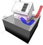 Maison isolée avec la pompe à chaleur de source d'air et les panneaux solaires Images libres de droits