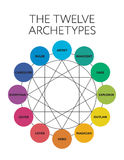 12 major personality archetypes diagram Royalty Free Stock Image