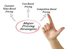 Major pricing strategies. Woman presenting Major pricing strategies Stock Images