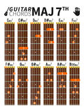 Major seventh chords chart for guitar with fingers position. Basic colorful major seventh chords chart for guitar with fingers position Royalty Free Stock Photography