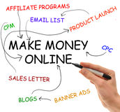 Make Money Online. Hand writes on isolated white background the elements of the extremely popular Make Money Online niche that consumes the internet Royalty Free Stock Photo