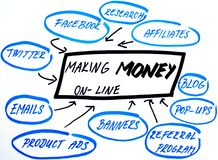 Making money online strategy diagram  Royalty Free Stock Images