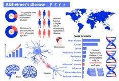Maladie d'Alzheimer Infographic médical Photos libres de droits