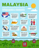 Malasyan kultury Infographic elementy Plakatowi Obrazy Royalty Free
