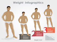 Male weight- stages infographics weight loss, vector illustratio Stock Images