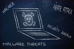 Malware threats and internet security, skull and pc Stock Photography