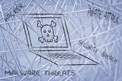 Malware threats and internet security, skull and pc Royalty Free Stock Photography