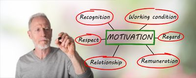 Man drawing motivation concept. Motivation concept drawn by a man Royalty Free Stock Images