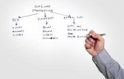 Man hand writing On Line Marketing Stock Photography