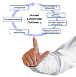 Asset Lifecycle Delivery. Man presenting Asset Lifecycle Delivery Royalty Free Stock Photography