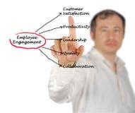 Employee Engagement. Man presenting benefits  of Employee Engagement Stock Photography