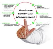 Business Continuity Management. Man presenting Business Continuity Management stock photo