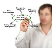 Business Continuity Management Stock Image