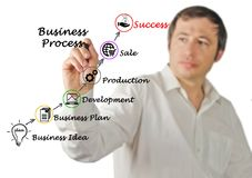 Business process leading to success. Man presenting Business process leading to success Royalty Free Stock Photography