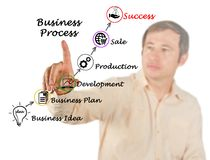Business process leading to success. Man presenting Business process leading to success Royalty Free Stock Images