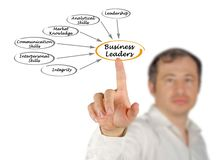Business Leaders. Man presenting Characteristics of Business Leaders Royalty Free Stock Image