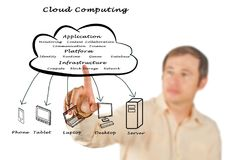 Cloud Computing Structure Stock Photography