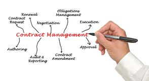 Diagram of Contract Management Royalty Free Stock Images
