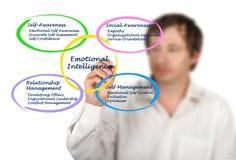 Emotional Intelligence. Man presenting components of Emotional Intelligence Stock Photography