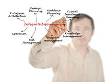 Integrated Governance. Man presenting components of Integrated Governance Royalty Free Stock Photography