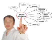 Chronic Inflammation. Man presenting consequences of Chronic Inflammation Royalty Free Stock Image