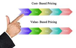 Cost- Based and value-based Pricing. Man presenting Cost- Based and value-based Pricing Royalty Free Stock Image