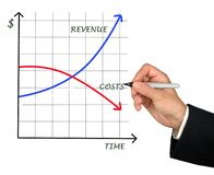 Costs and revenue Royalty Free Stock Photo